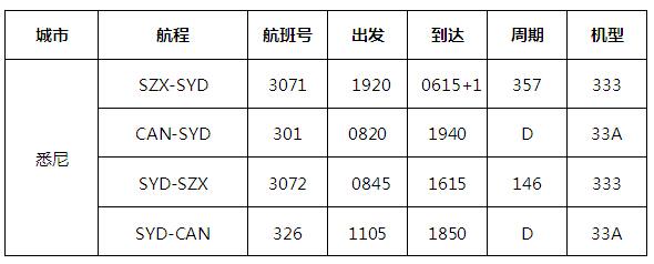 南航暑期特价机票:上海飞悉尼,经济舱1040元,公务舱11000元!