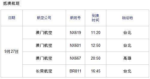 由于台湾地区受到台风鲇鱼的影响,澳门国际机场通知乘客以下航班将会取消。 乘客出发前,请及时与相关的航空公司联系其航班的更新情况。  资料图:抵澳航班。  资料图:离澳航班。 南航取消12班往返两岸航班 南方航空取消的航班如下:CZ3023/CZ3024郑州-台北-郑州、CZ3009/CZ3010哈尔滨-台北-哈尔滨、CZ3097/CZ3098广州-台北-广州、CZ3095/CZ3096上海-台北-上海、CZ3025/CZ3026张家界-台北-张家界、CZ3045/CZ3046南宁-台北-南宁。 (来源: